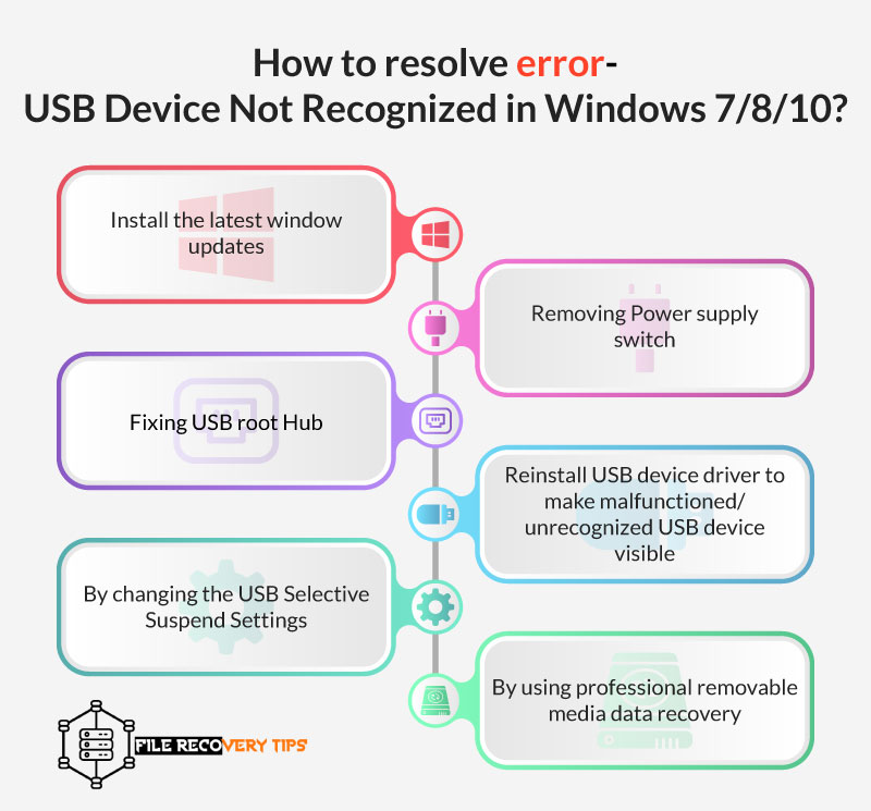 How to resolve error- USB Device Not Recognized in Windows 7/8/10