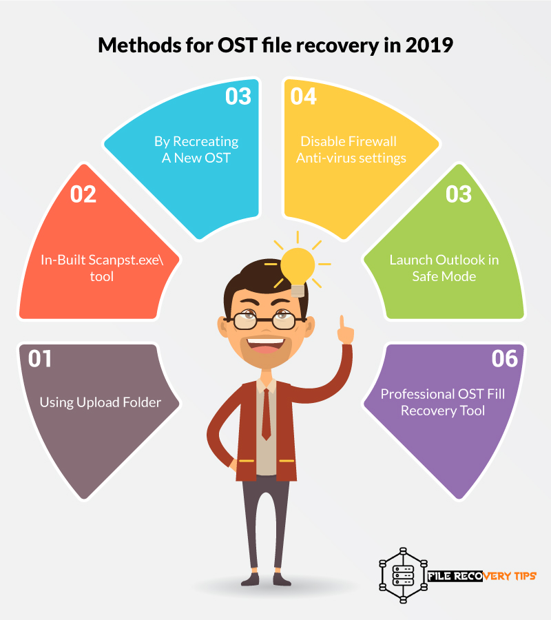 Top 6 Methods] Free manual methods for OST file recovery in