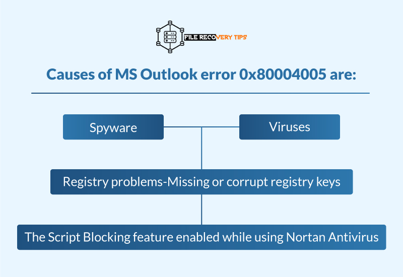 How to Resolve MS Outlook Error 0x80004005 in Outlook 2016/2019